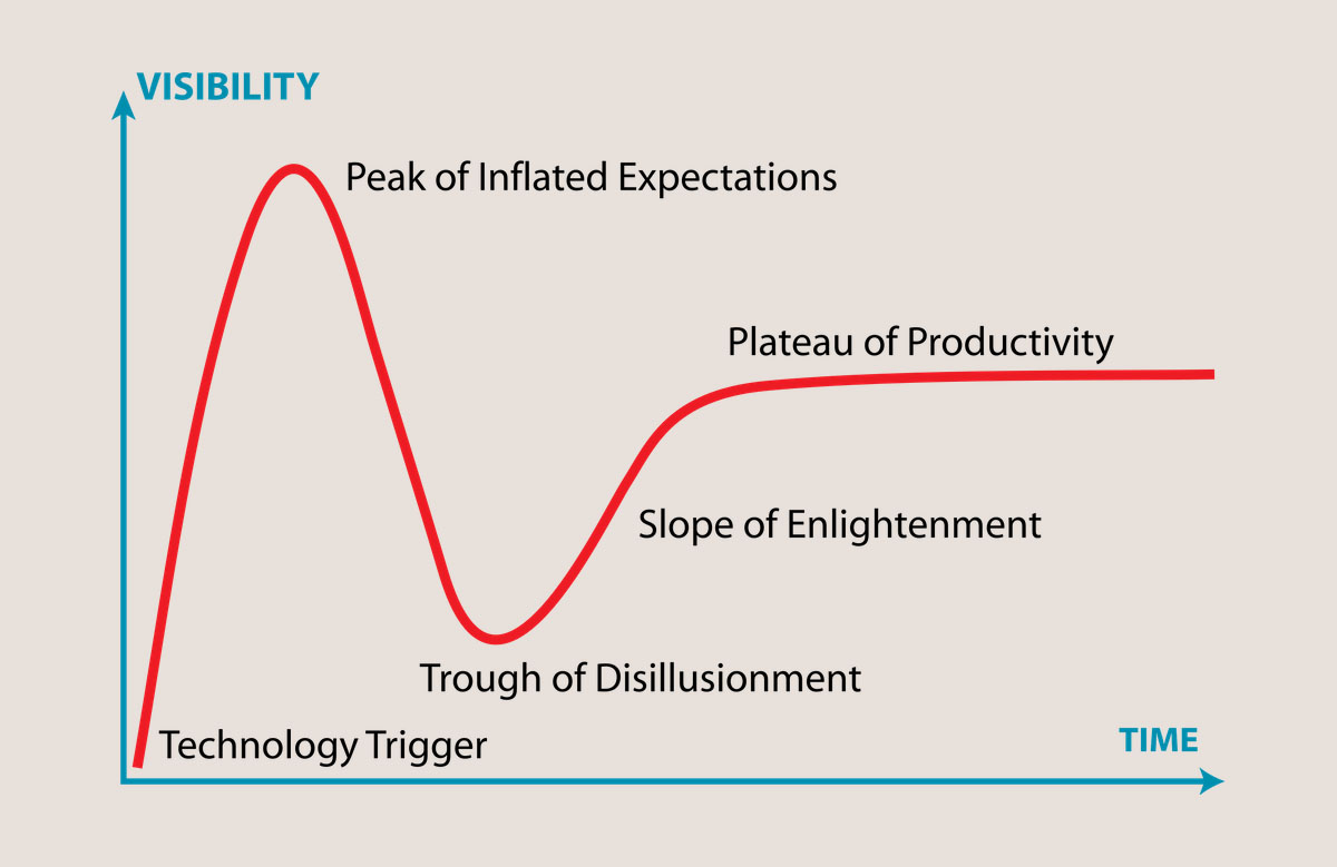 Gartner Hype Cycle, via Wikipedia